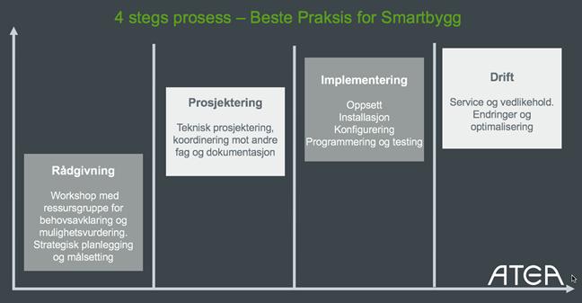 smartbygg prosess atea